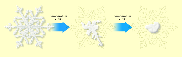 CRYSTAL SCIENCE_Snow crystals rounding
