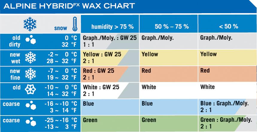 Holmenkol ski wax ratings chart