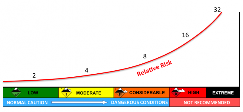 How the danger rises exponentially on the avalanche danger scale