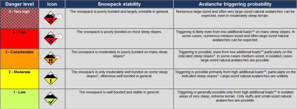 The 1-5 avalanche danger scale
